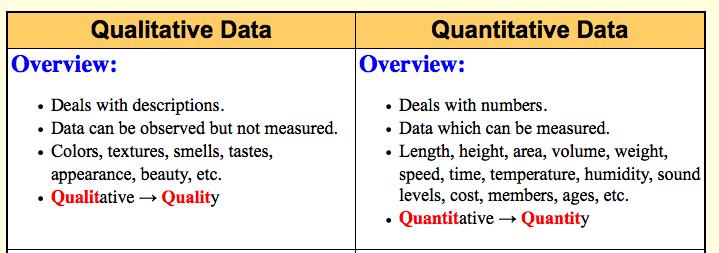 How do quantitative and qualitative data differ? | Socratic