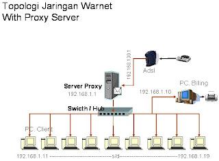 Cara membuat topologi jaringan warnet