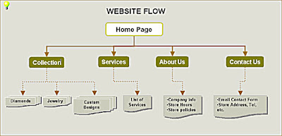 sample flowchart for website path decorations pictures full path