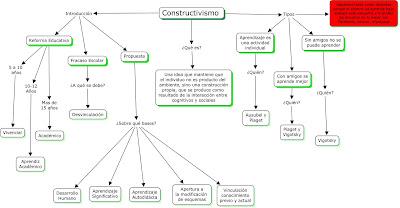 CONSTRUCTIVISMO Y EDUCACION MARIO CARRETERO PDF