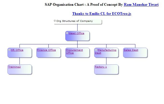 SAP HR Organizational chart  A Proof of Concept using BSP and JS