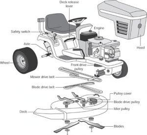 Riding Lawn Mower Diagram - Wiring Diagram Perfomance on