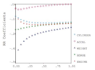 養花種魚數月亮賞星星: SPSS macro for Ridge regression