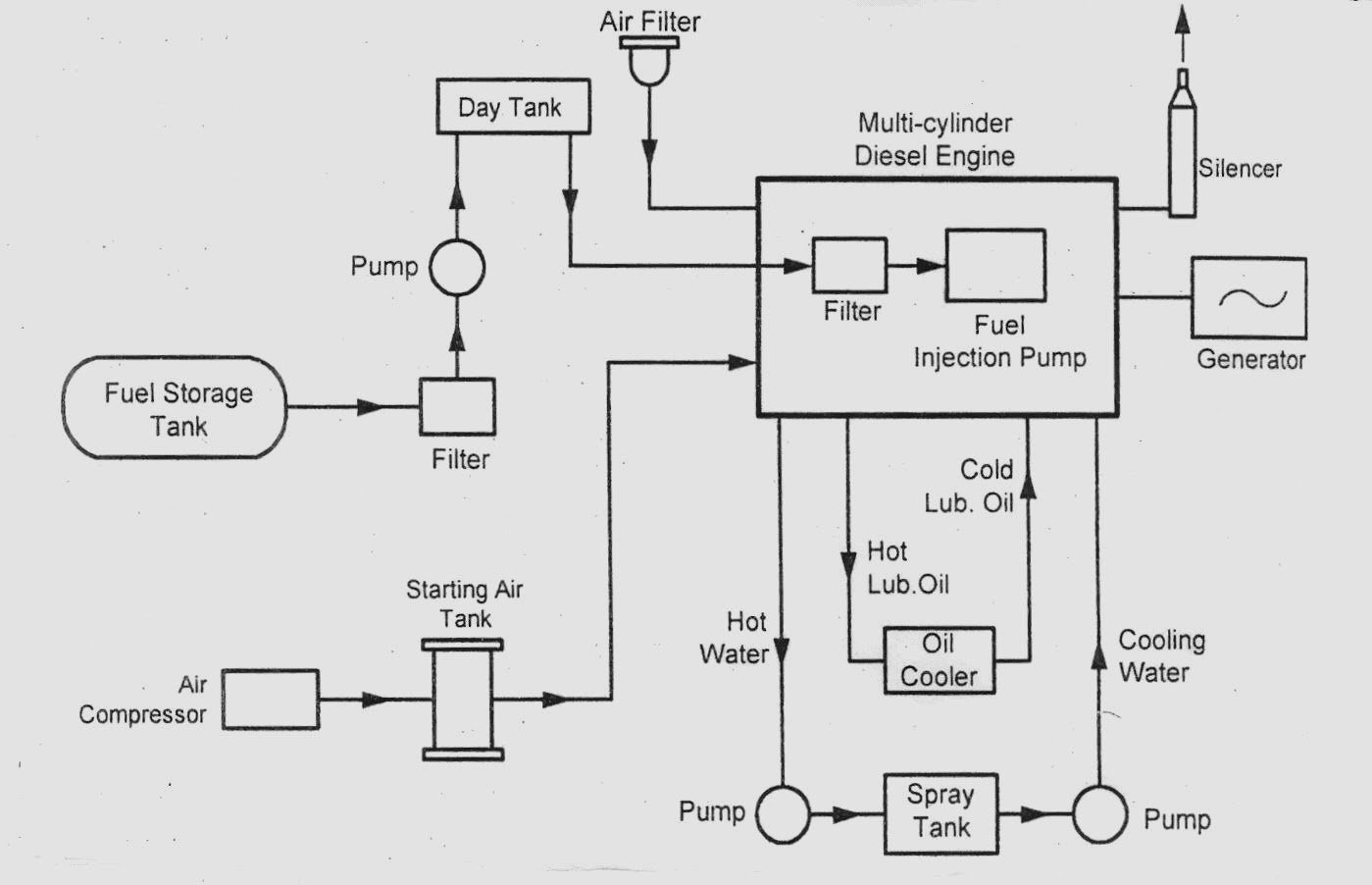 diesel engine power plant block diagram