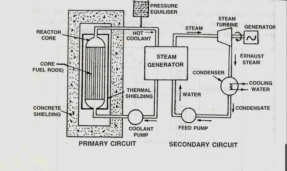 power plant engineering layout