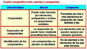 Quimica Mezcla Y Combinación