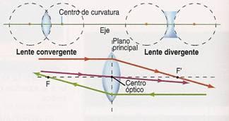 9409ad426d fisica y tecnologia: TIPOS DE LENTES Y SUS CARACTERISTICAS