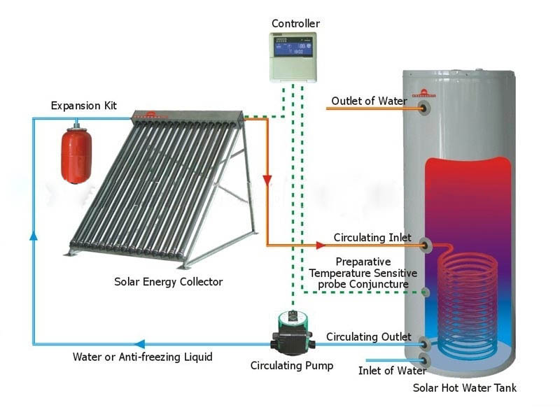 Solar Heating Facts Solar Heating Systems The Easy