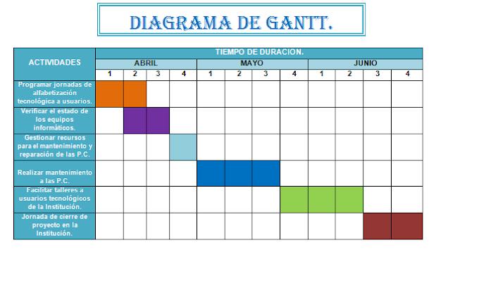 DIAGRAMA DE GANTT - PASANTIAS - EXCEL