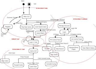 XNA Game Development: Work Delegation Use Case Diagram
