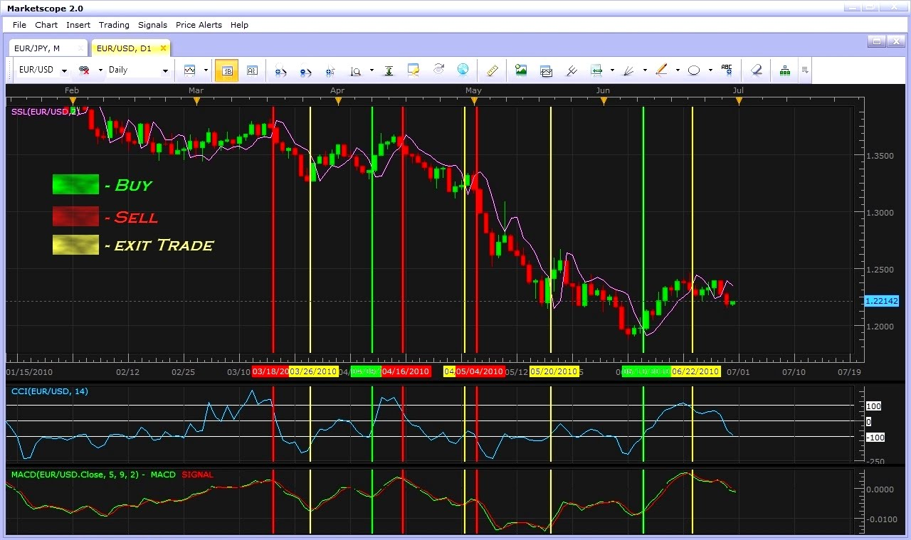 Powerful Simple Trading Strategies: Powerful Simple Trading Strategy