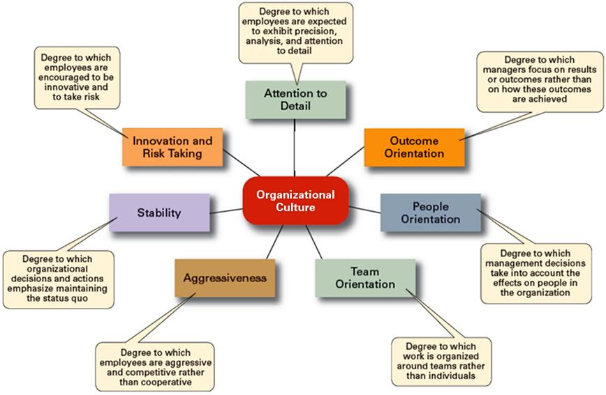 Research paper on organizational culture haworth