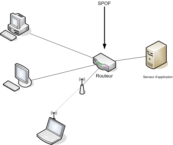 Network Lessons Router