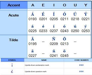 French Windows: French Windows Alt Codes