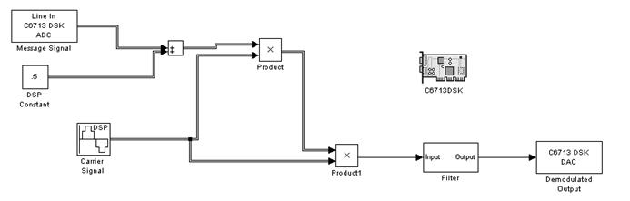 TI DSK C6713 Simulink Model for Realtime Modulation and