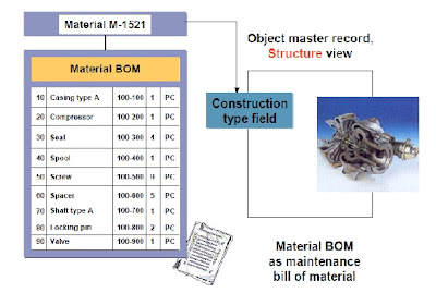 Let's learn SAP Plant Maintenance: Bills of Material (BOM)