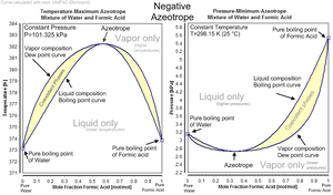 experiment f a raoult's law experiment Ship, raoult's law, provides a close approximation for a large range of solutes at comparatively low molecular concentrations but breaks down at high concentrations, particularly for.