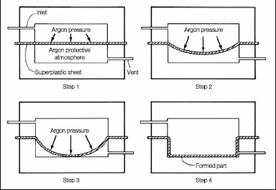 Thermo forming process