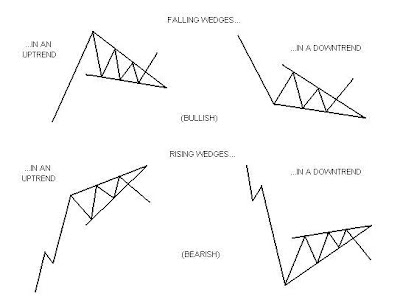 Scanning for wedge patterns in forex