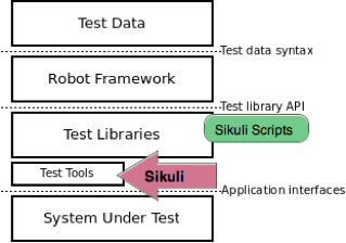 Mike's cognition: How-To: Sikuli and Robot Framework Integration