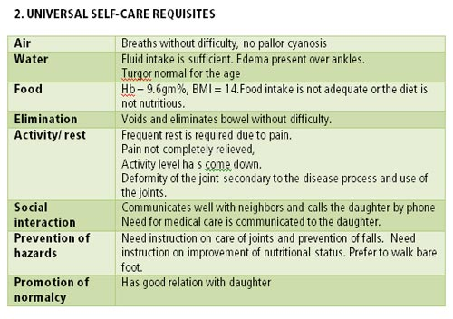 Nursing Practice Application of Self Care Deficit Theory Dorothea