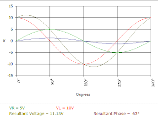 series RL circuit generated waveform
