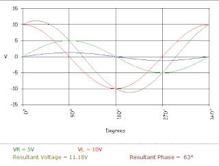 series RL circuit generated waveform