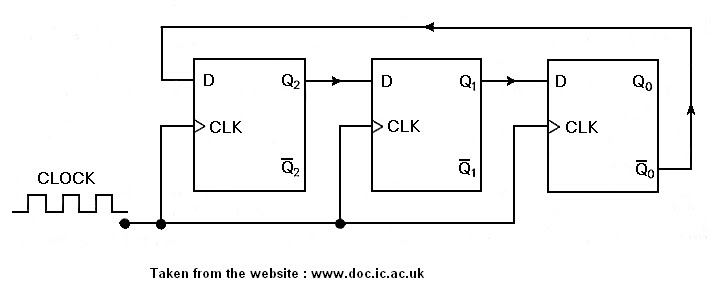 VHDL coding tips and tricks: Example : 4 bit Johnson