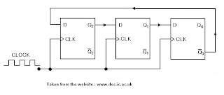VHDL coding tips and tricks: Example : 4 bit Johnson