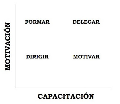 conEjemplos (II): estrategias de dirección para equipos de trabajo