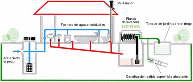 Tratamiento De Aguas Residuales Tratamiento De Aguas