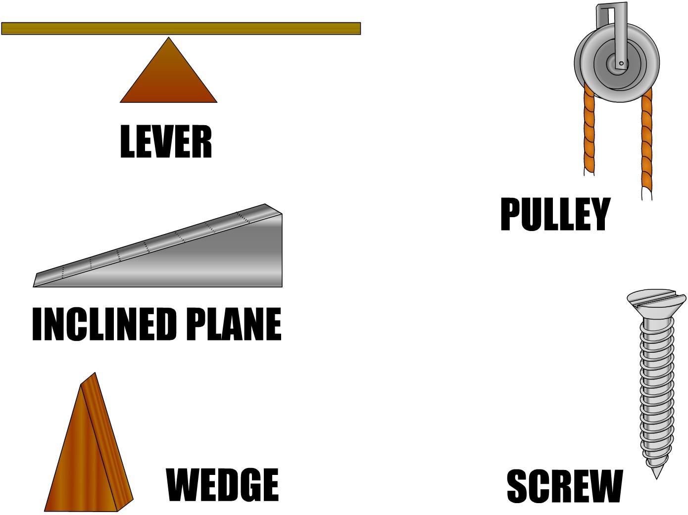 Science Class Vocabulary No 3 Simple Machine