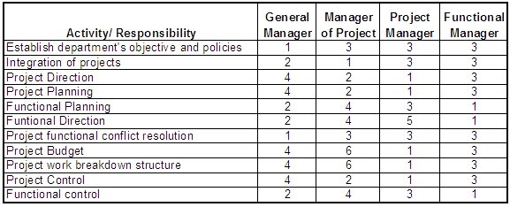 Doc12751650 Project Management Roles and Responsibilities – Responsibility Chart Template