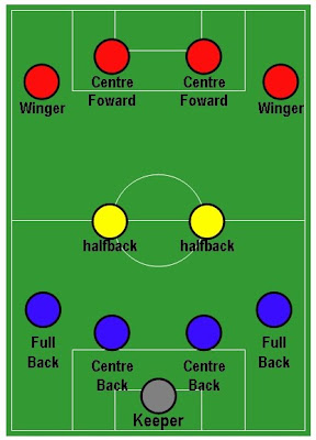 Pengertian Pola Penyerangan Dalam Sepak Bola : pengertian, penyerangan, dalam, sepak, Space, Macam, Permainan, Dalam, Sepak