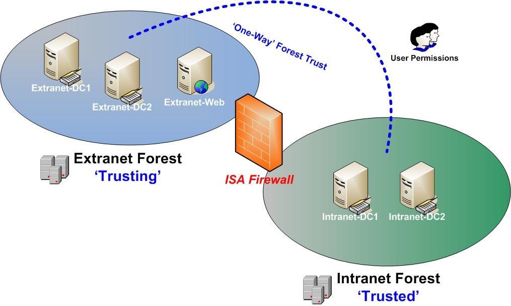 Me, Myself and ISA Blog (MSFirewall org uk): Using ISA Server 2006