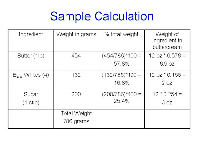 Thanks to the variety of printed average weight tables, I figure out that  one egg white weighs 33 grams, 1 cup of sugar weighs 200 grams and 1 lb of  butter ...