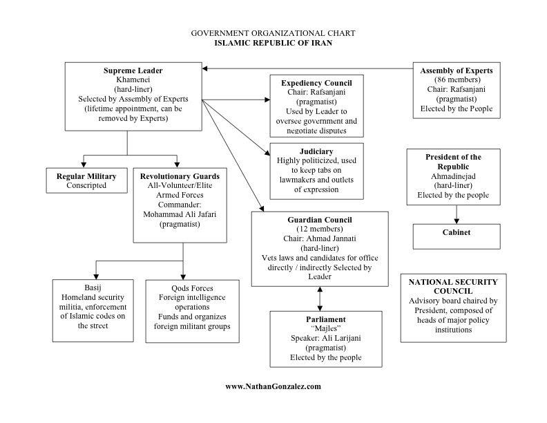 also iran organizational chart rh ipeatuncspot