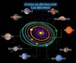 el sistema solar los planetas y sus orbitas