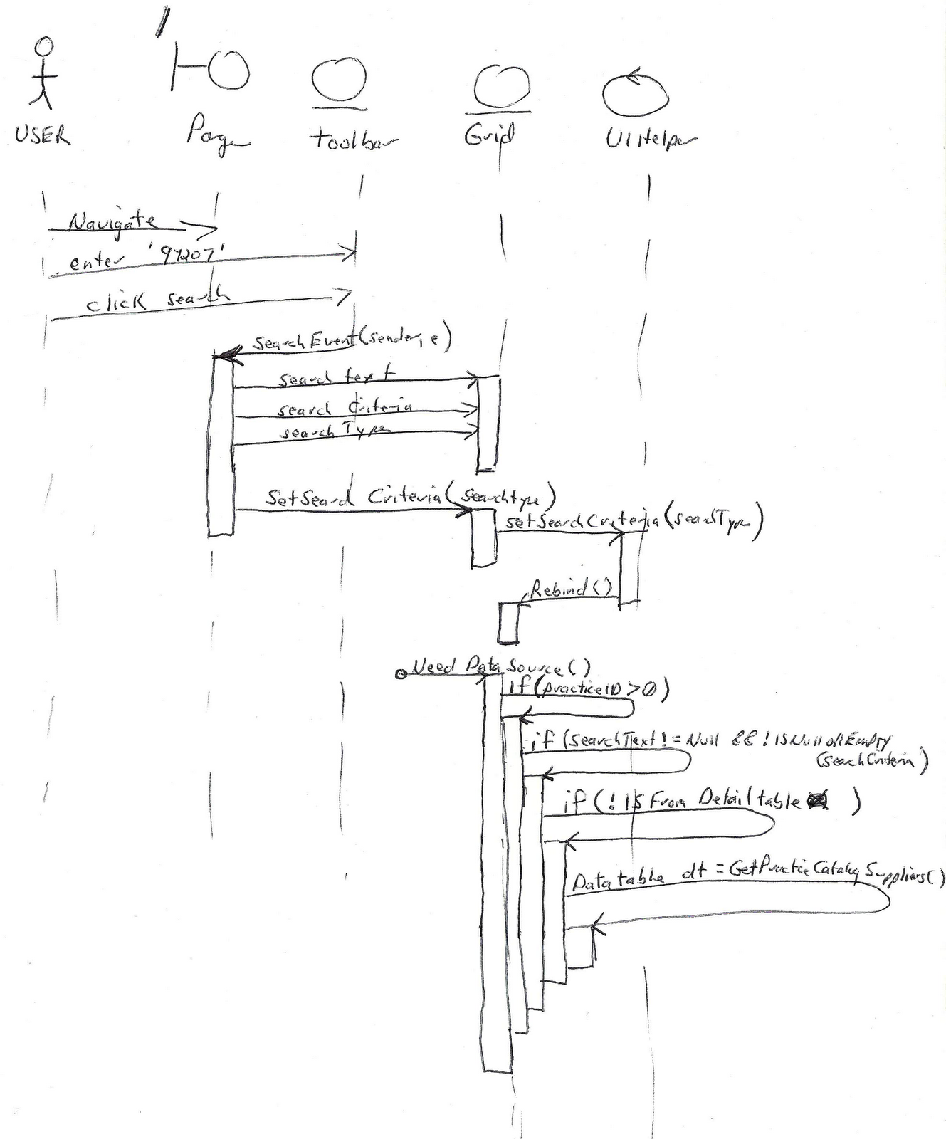 visual studio generate sequence diagram 1986 toyota pickup wiring mike sneen 39s net blog if statement