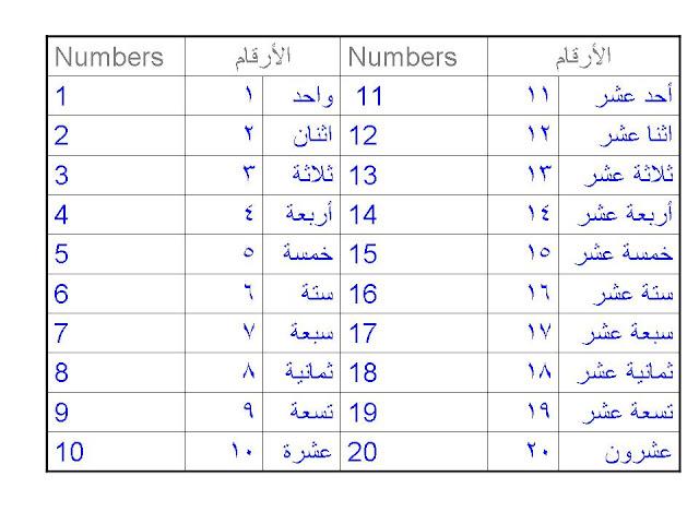"""Search Results for """"Arabic Numerals 1 100"""" – Calendar 2015"""