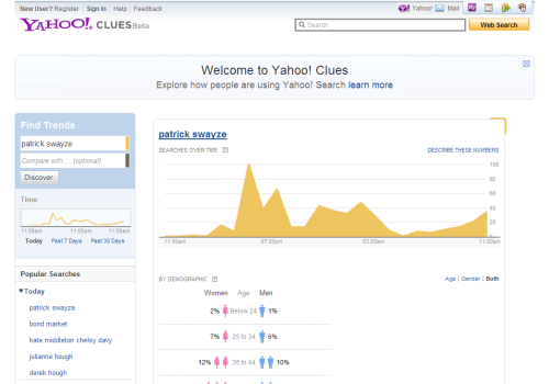 Como comparar tendencias con Yahoo Clues