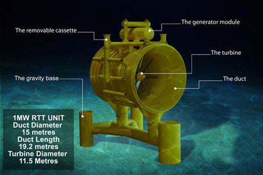 Interesting Energy Facts Tidal Power In Uk Renewable