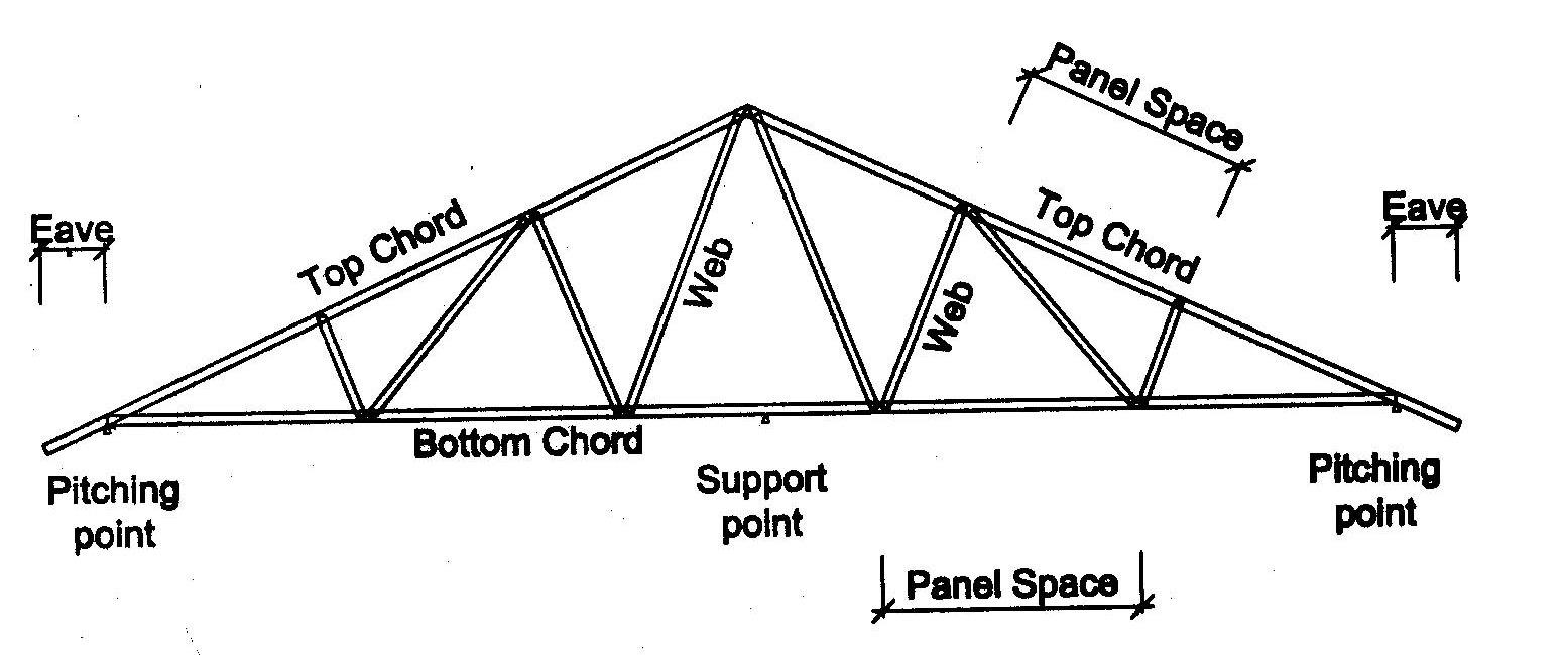 KONSTRUKSI RINGAN istilah dalam konstruksi baja ringan
