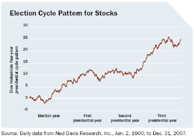 stock market election cycle chart