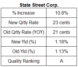 state street corp dividend analysis table December 14, 2007
