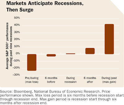 market anticipates recession