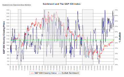 investor sentiment in bear markets