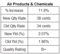air products dividend increase table