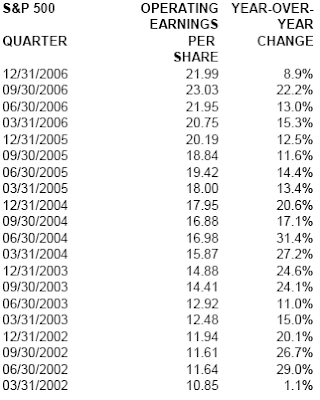 S&P 500 earnings growth 4th quarter 2006