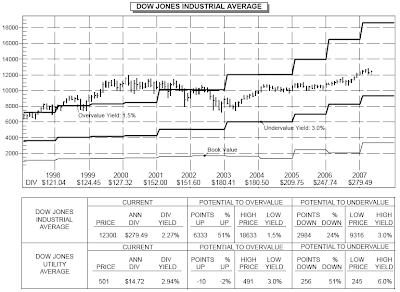 Dow Jones Industrial Average Dividend Yield Chart